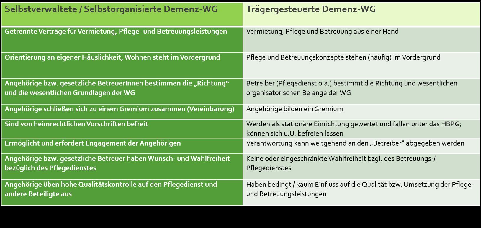 Grafik-selbstverwaltet-vs.-trägersgesteuert_mitQuelle